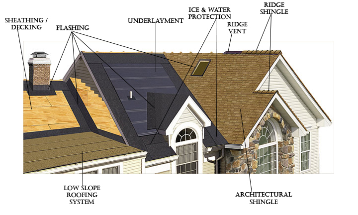 Aspens roofing performance factors aspen contracting for Materials needed for roofing
